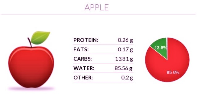apple protein