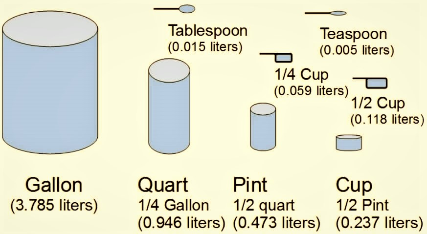 how many tablespoons in a cup